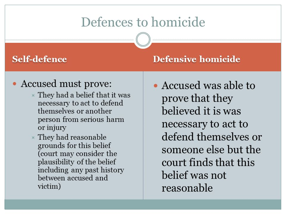 Self-defence Defensive homicide Accused must prove:  They had a belief that it was necessary to act to defend themselves or another person from serious harm or injury  They had reasonable grounds for this belief (court may consider the plausibility of the belief including any past history between accused and victim) Accused was able to prove that they believed it is was necessary to act to defend themselves or someone else but the court finds that this belief was not reasonable Defences to homicide