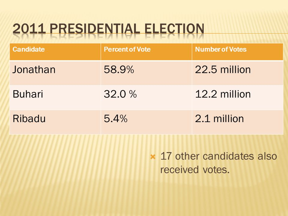 CandidatePercent of VoteNumber of Votes Jonathan58.9%22.5 million Buhari32.0 %12.2 million Ribadu5.4%2.1 million  17 other candidates also received votes.