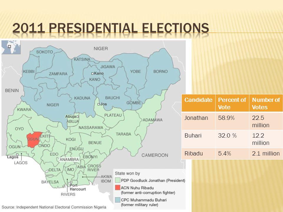 CandidatePercent of Vote Number of Votes Jonathan58.9%22.5 million Buhari32.0 %12.2 million Ribadu5.4%2.1 million