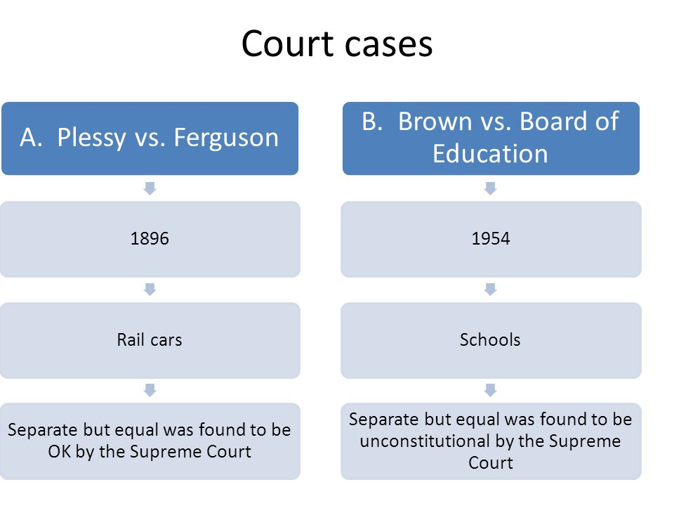 Court cases A. Plessy vs. Ferguson 1896Rail cars Separate but equal was found to be OK by the Supreme Court B. Brown vs. Board of Education 1954School