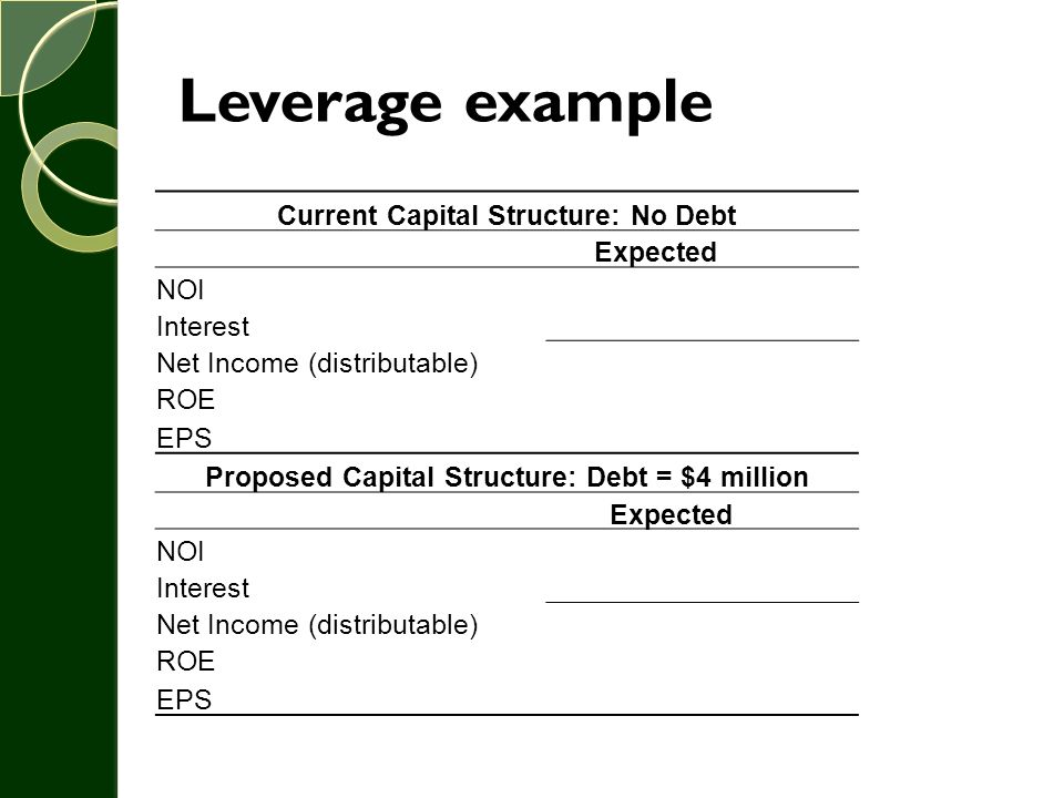 Leverage example Current Capital Structure: No Debt Expected NOI Interest Net Income (distributable) ROE EPS Proposed Capital Structure: Debt = $4 mil