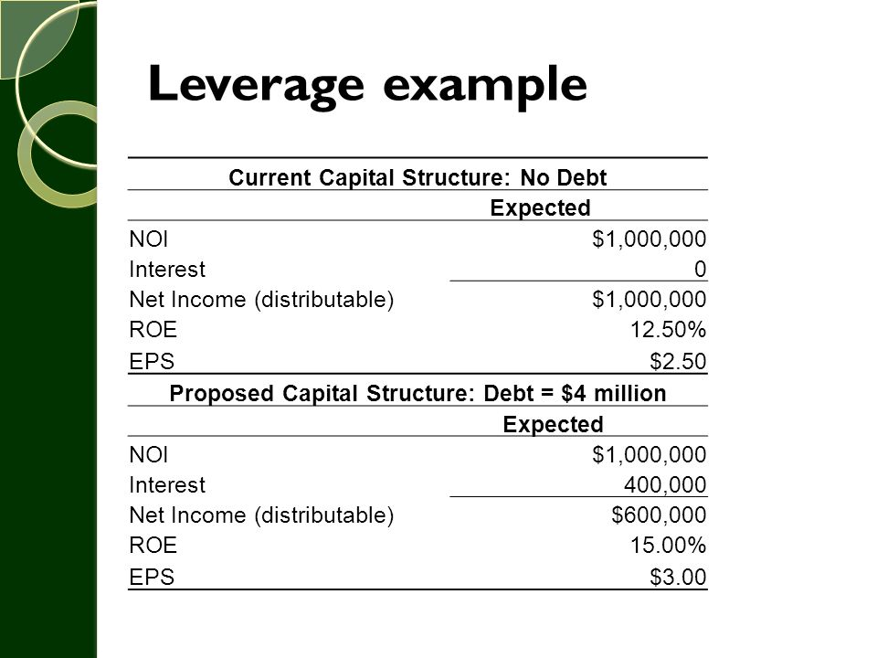 Leverage example Current Capital Structure: No Debt Expected NOI$1,000,000 Interest0 Net Income (distributable)$1,000,000 ROE12.50% EPS$2.50 Proposed