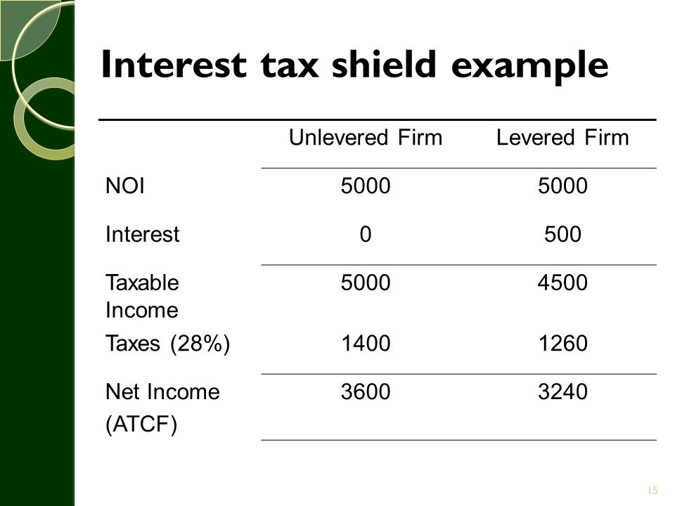 Interest tax shield example Unlevered FirmLevered Firm NOI5000 Interest0500 Taxable Income 50004500 Taxes (28%)14001260 Net Income (ATCF) 36003240 15