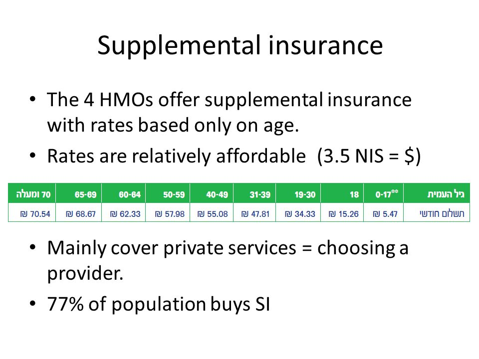 Supplemental insurance The 4 HMOs offer supplemental insurance with rates based only on age. Rates are relatively affordable (3.5 NIS = $) Mainly cove
