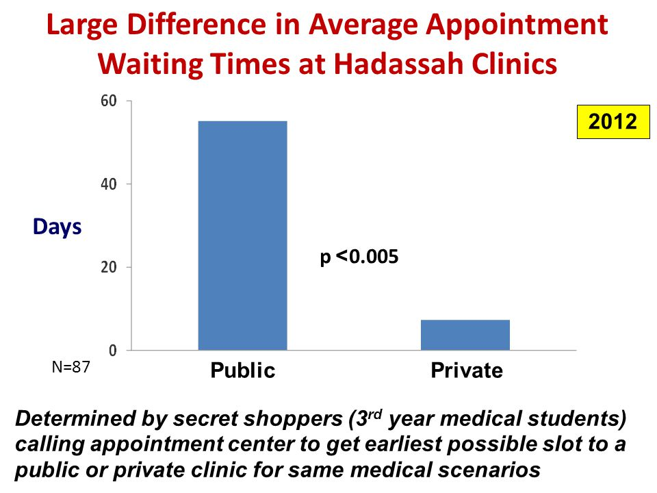 Large Difference in Average Appointment Waiting Times at Hadassah Clinics Days p >0.005 PrivatePublic Determined by secret shoppers (3 rd year medical students) calling appointment center to get earliest possible slot to a public or private clinic for same medical scenarios N=87 2012