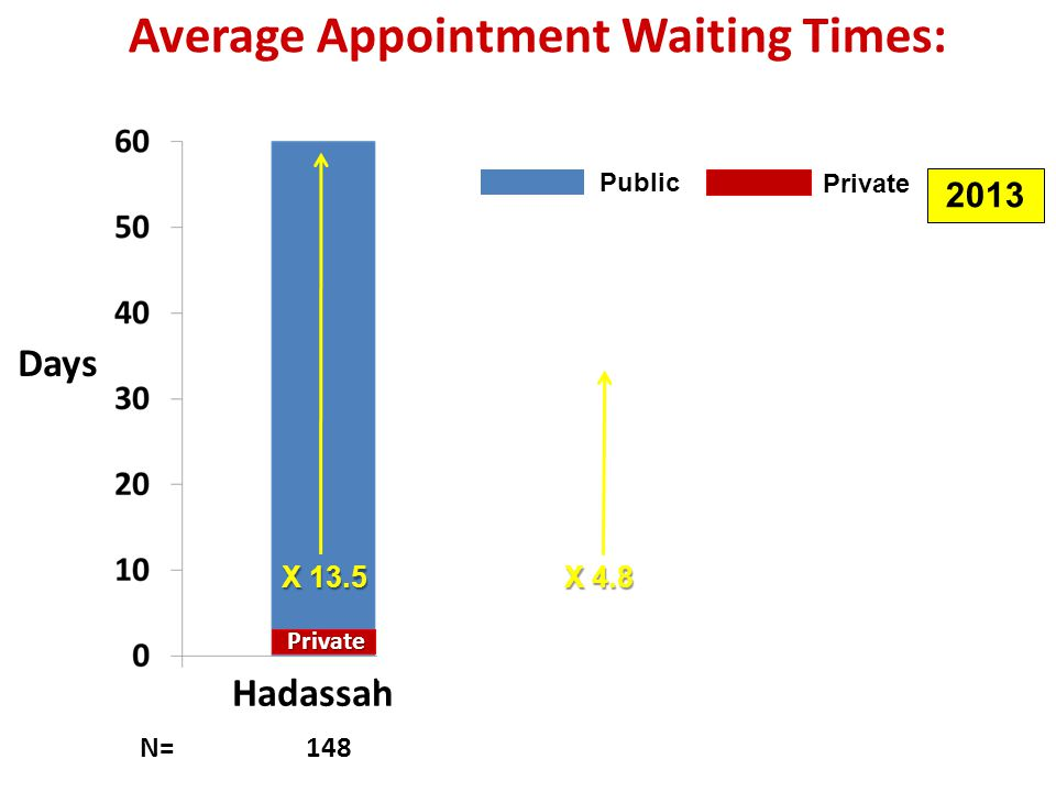 p=0.0001 p=0.005 N= 148 146 268 Private Average Appointment Waiting Times: Hadassah vs. Center of Israel & Shaare Zedek Private p<0.01 Hadassah Shaare