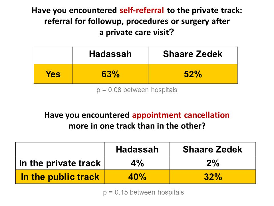 Have you encountered self-referral to the private track: referral for followup, procedures or surgery after a private care visit.