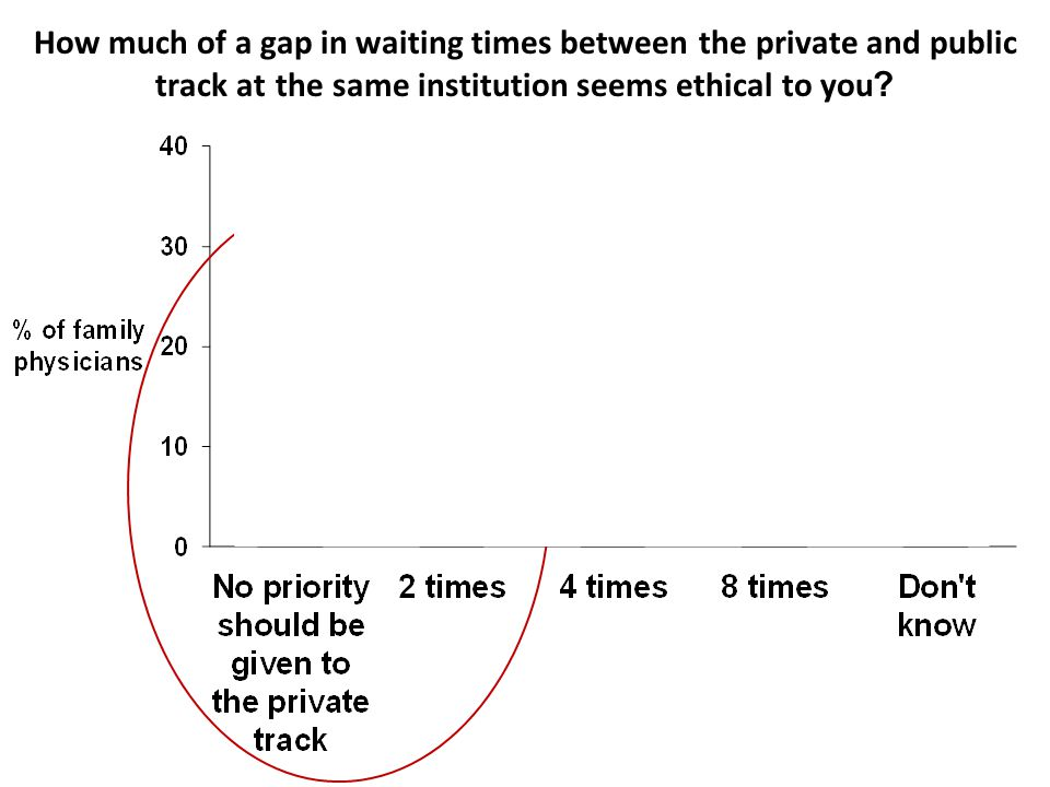 How much of a gap in waiting times between the private and public track at the same institution seems ethical to you
