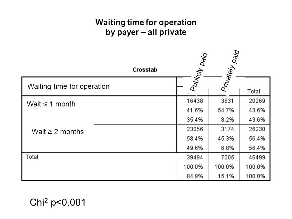 Waiting time for operation by payer – all private Waiting time for operation Chi 2 p<0.001 Waiting time for operation Wait ≤ 1 month Wait ≥ 2 months P