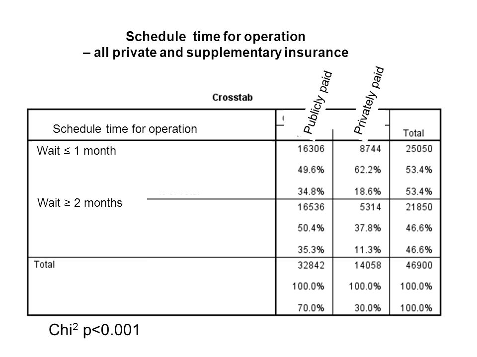 Schedule time for operation – all private and supplementary insurance Waiting time for operation Chi 2 p<0.001 Waiting time for operation Schedule time for operation Wait ≤ 1 month Wait ≥ 2 months Privately paid Publicly paid