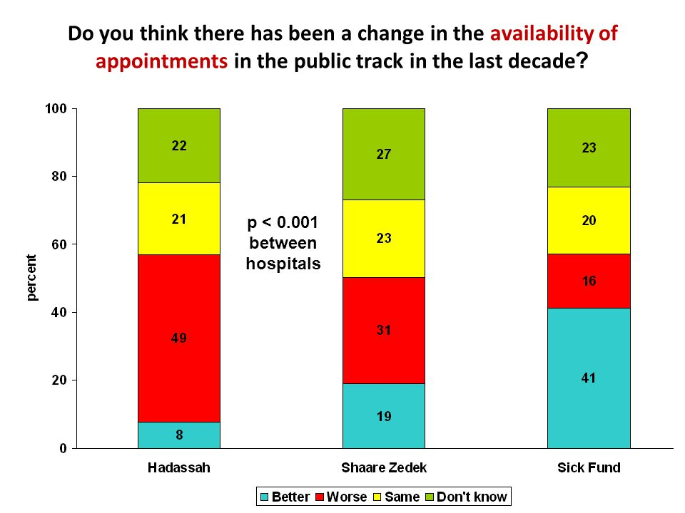 Do you think there has been a change in the availability of appointments in the public track in the last decade? p < 0.001 between hospitals