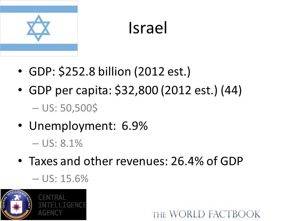 GDP: $252.8 billion (2012 est.) GDP per capita: $32,800 (2012 est.) (44) – US: 50,500$ Unemployment: 6.9% – US: 8.1% Taxes and other revenues: 26.4% o