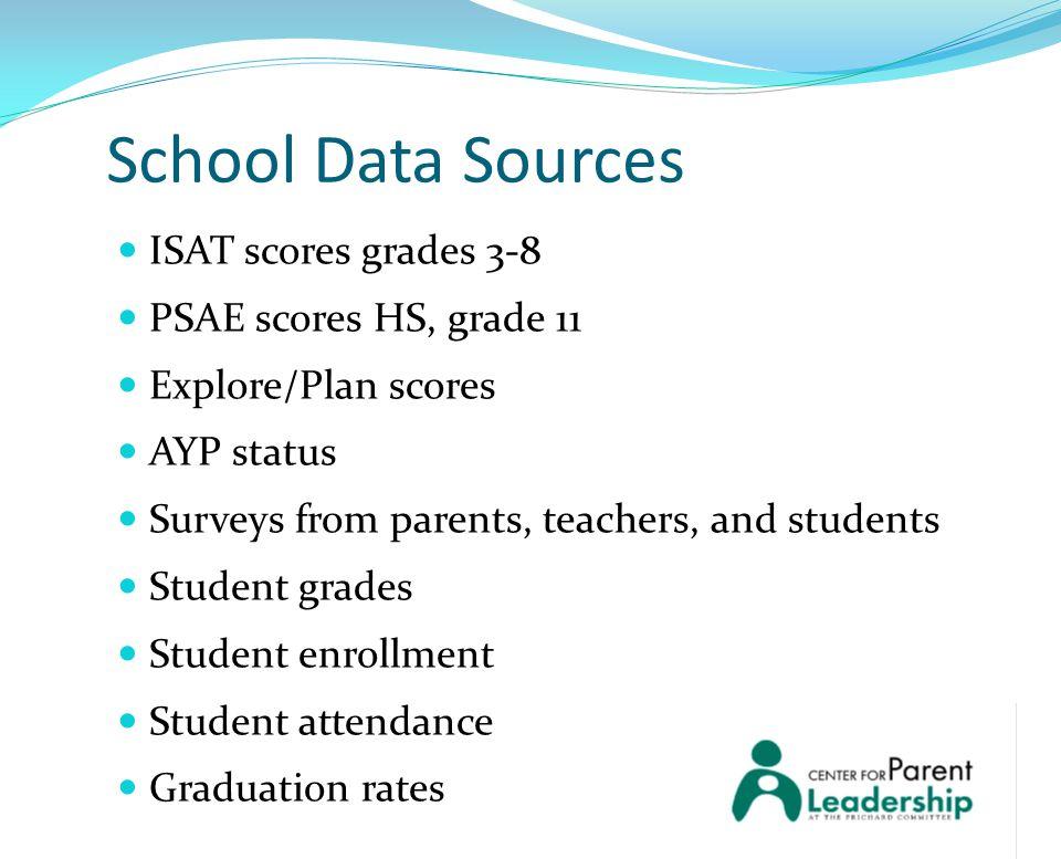 ISAT scores grades 3-8 PSAE scores HS, grade 11 Explore/Plan scores AYP status Surveys from parents, teachers, and students Student grades Student enr