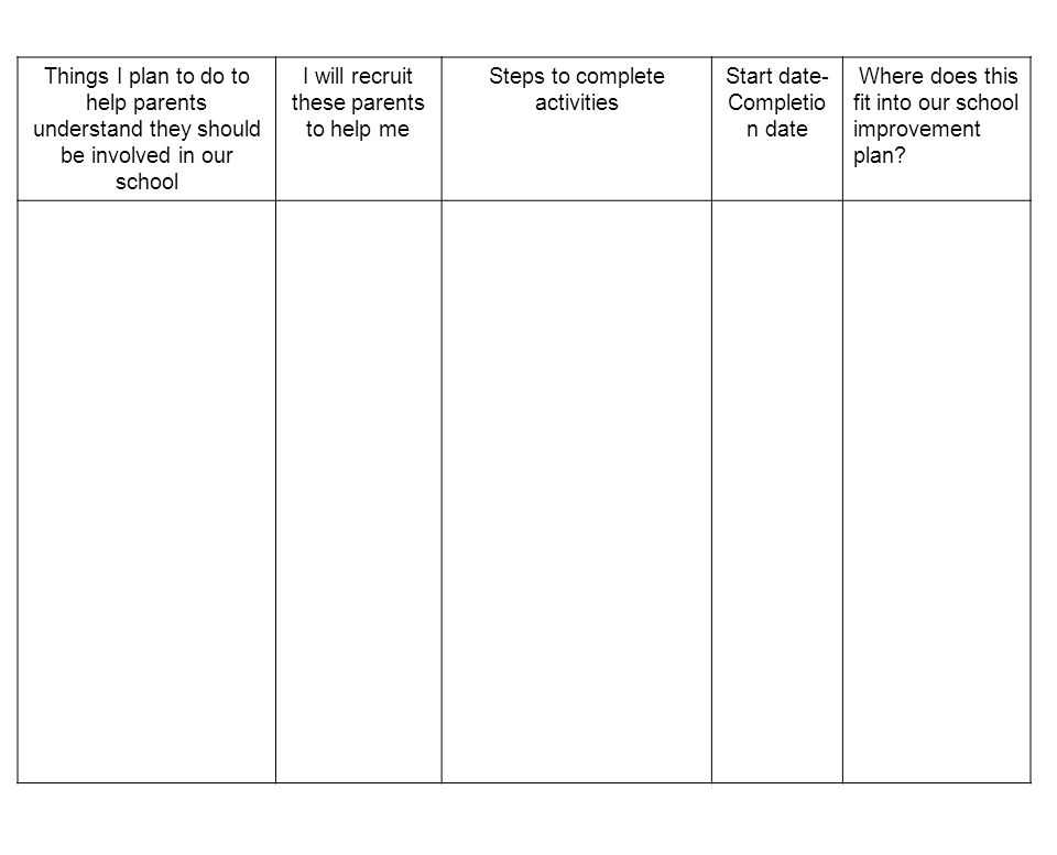Things I plan to do to help parents understand they should be involved in our school I will recruit these parents to help me Steps to complete activities Start date- Completio n date Where does this fit into our school improvement plan?