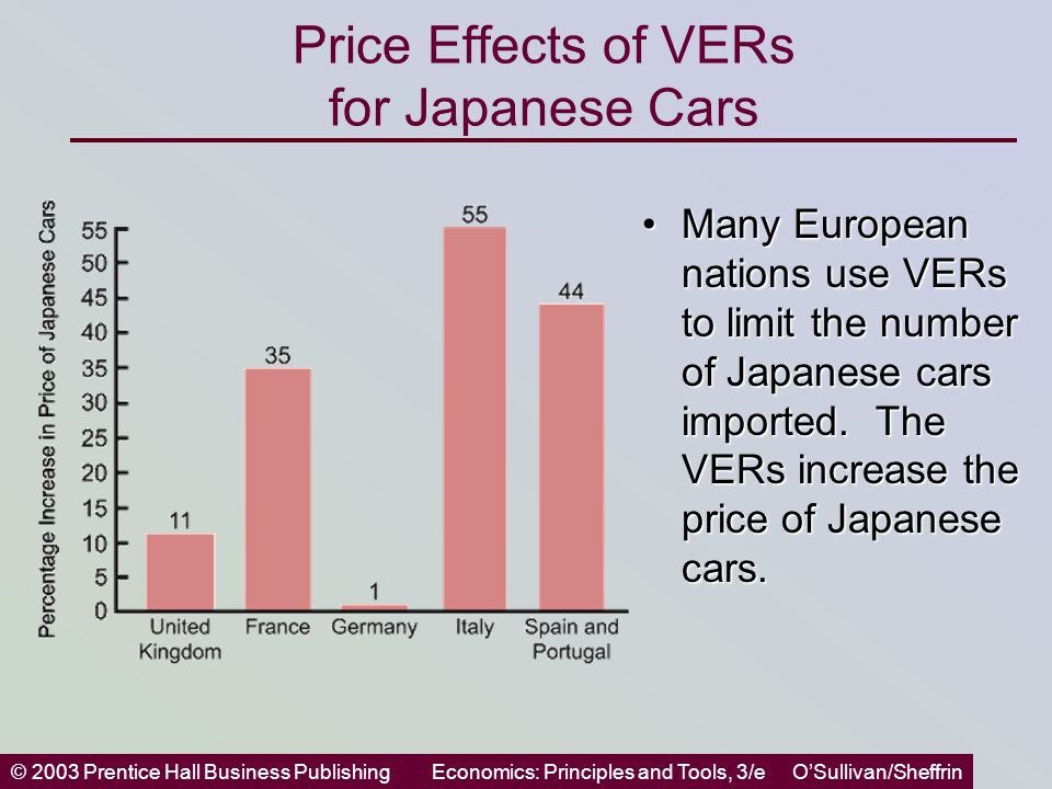 © 2003 Prentice Hall Business PublishingEconomics: Principles and Tools, 3/e O'Sullivan/Sheffrin Price Effects of VERs for Japanese Cars Many European nations use VERs to limit the number of Japanese cars imported.