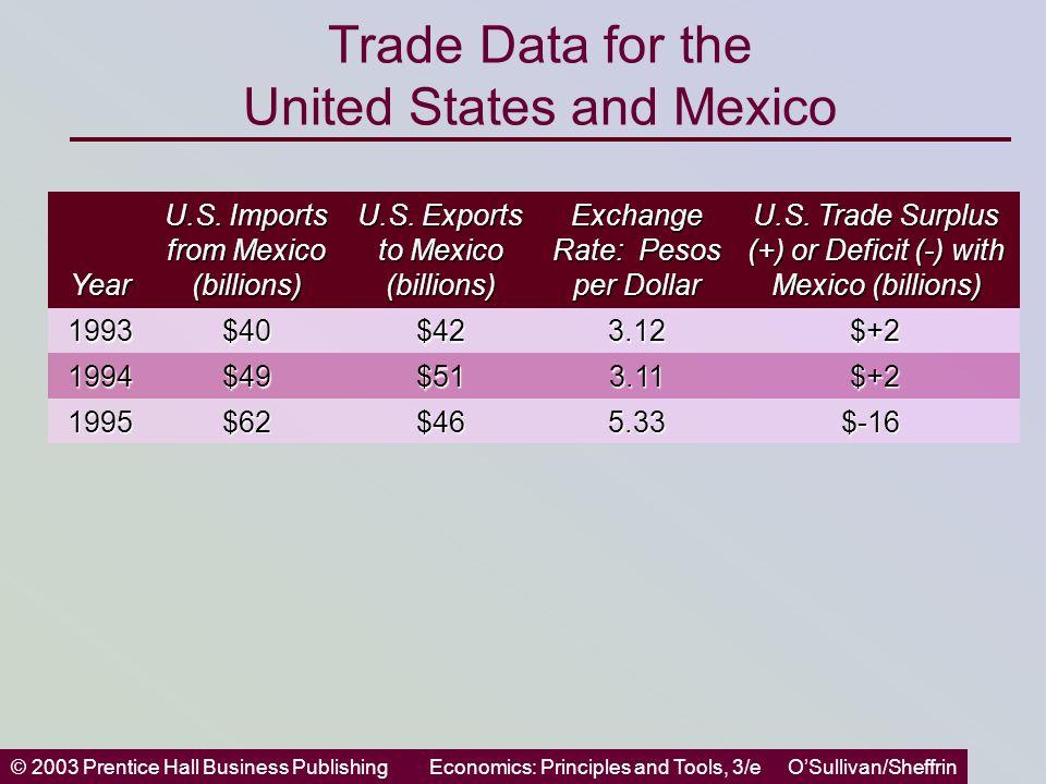 © 2003 Prentice Hall Business PublishingEconomics: Principles and Tools, 3/e O'Sullivan/Sheffrin Trade Data for the United States and Mexico Year U.S.