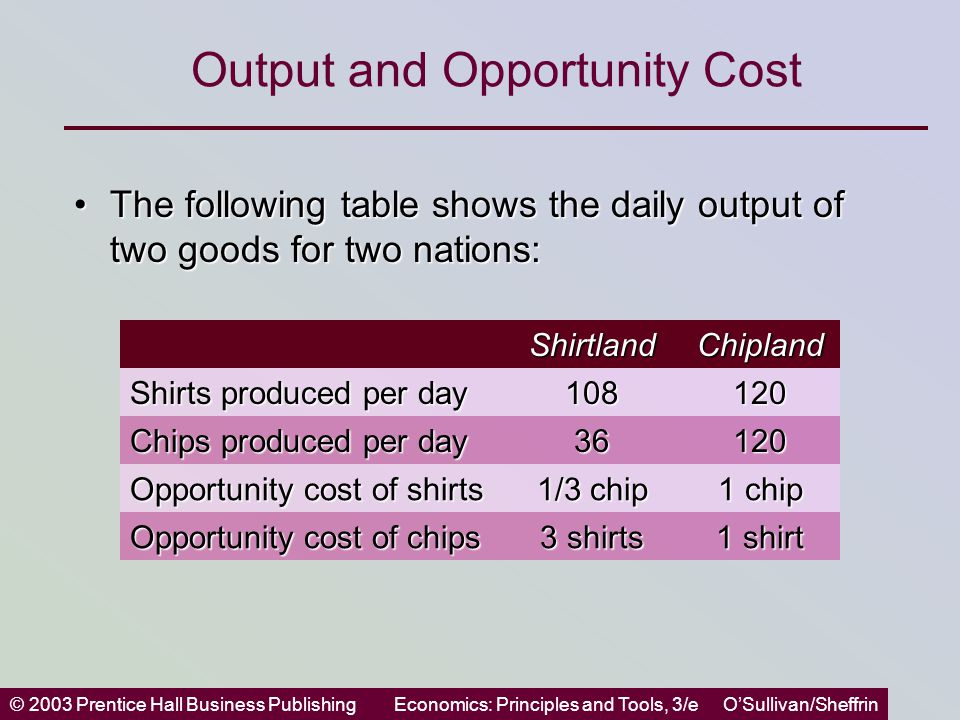 © 2003 Prentice Hall Business PublishingEconomics: Principles and Tools, 3/e O'Sullivan/Sheffrin Output and Opportunity Cost The following table shows the daily output of two goods for two nations:The following table shows the daily output of two goods for two nations: ShirtlandChipland Shirts produced per day 108120 Chips produced per day 36120 Opportunity cost of shirts 1/3 chip 1 chip Opportunity cost of chips 3 shirts 1 shirt