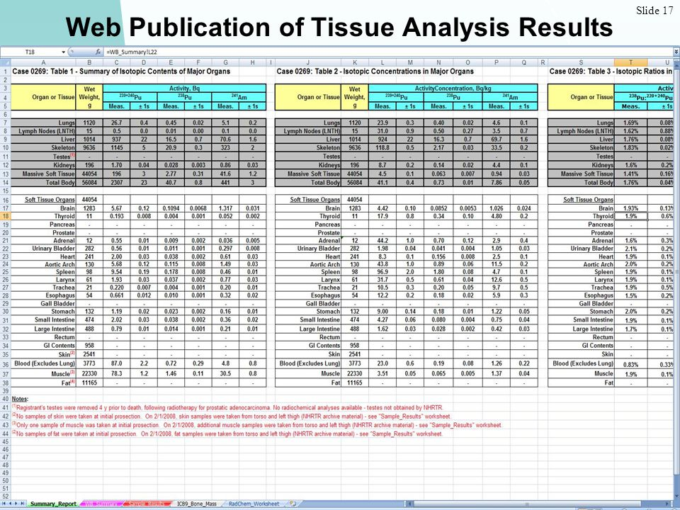 Slide 17 USTUR: Learning from Plutonium and Uranium Workers Web Publication of Tissue Analysis Results
