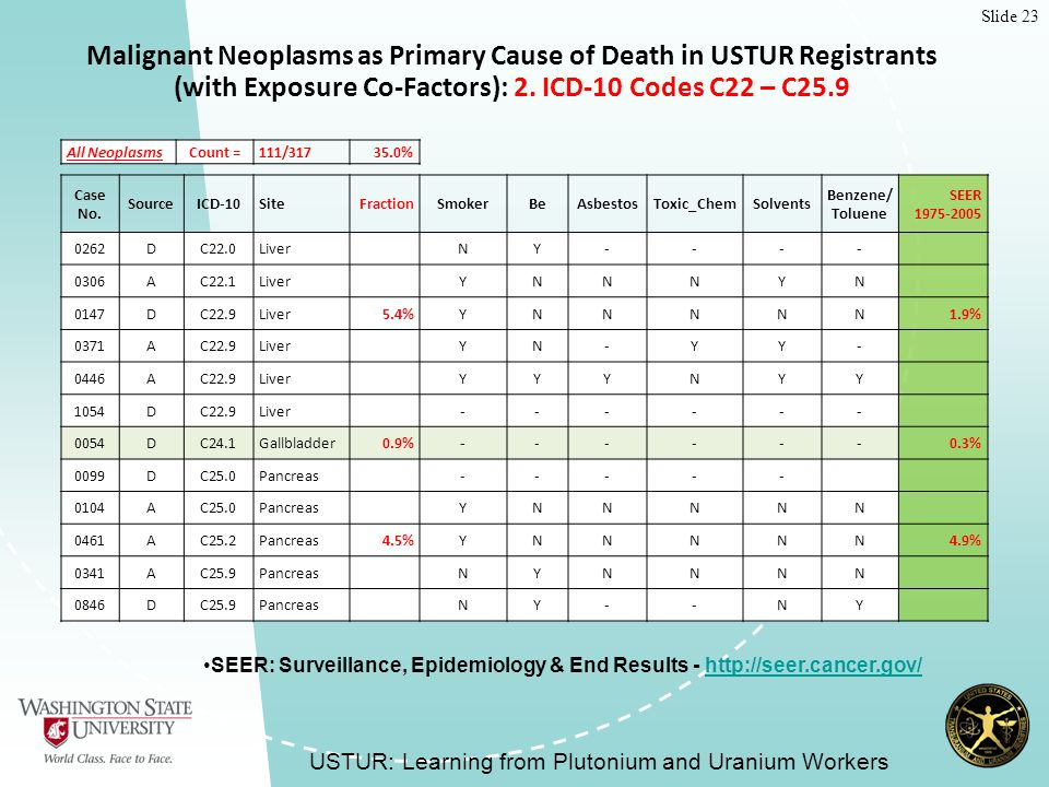 Slide 23 Malignant Neoplasms as Primary Cause of Death in USTUR Registrants (with Exposure Co-Factors): 2.