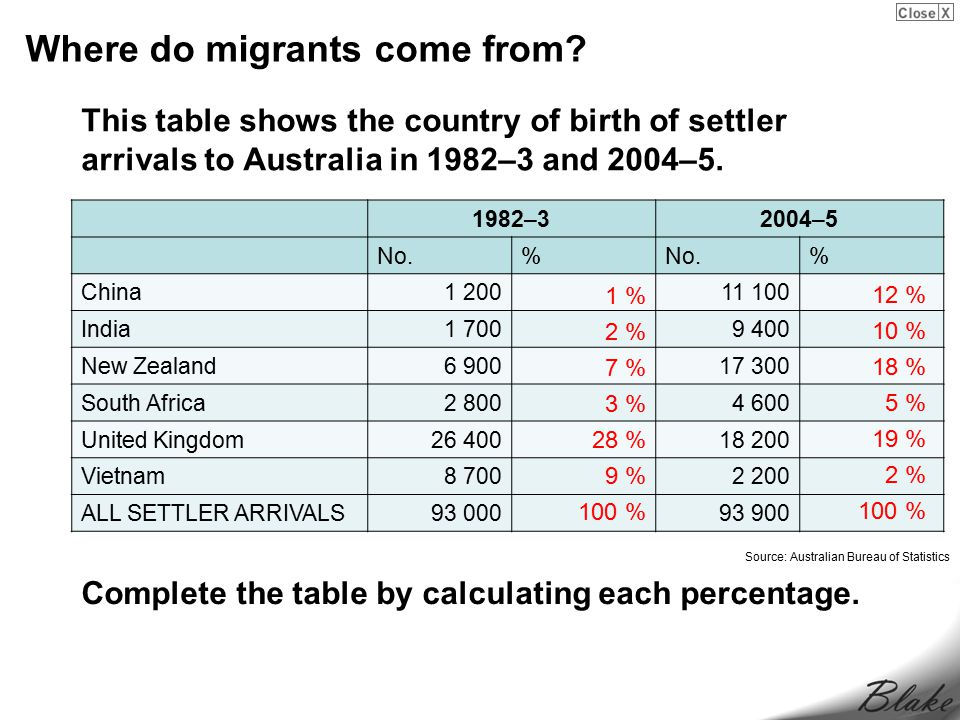 Where do migrants come from.