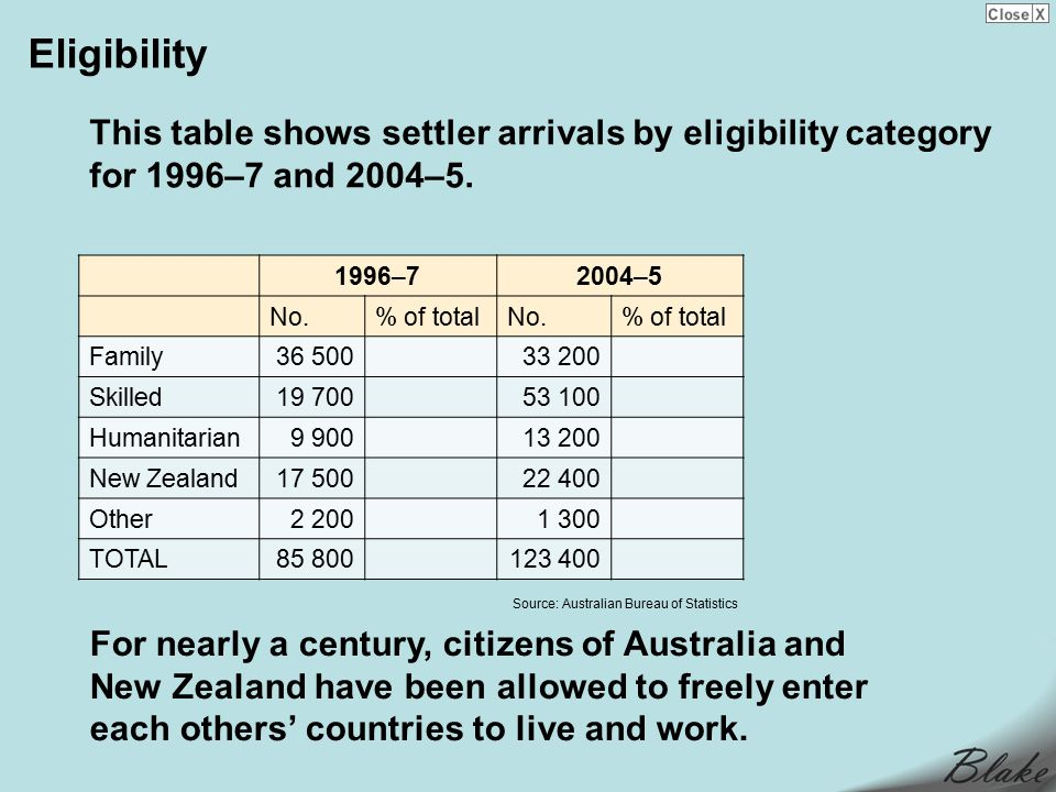 Eligibility For nearly a century, citizens of Australia and New Zealand have been allowed to freely enter each others' countries to live and work.