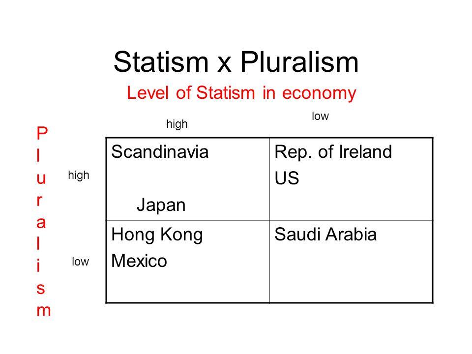 Statism x Pluralism Scandinavia Japan Rep. of Ireland US Hong Kong Mexico Saudi Arabia Level of Statism in economy PluralismPluralism high low