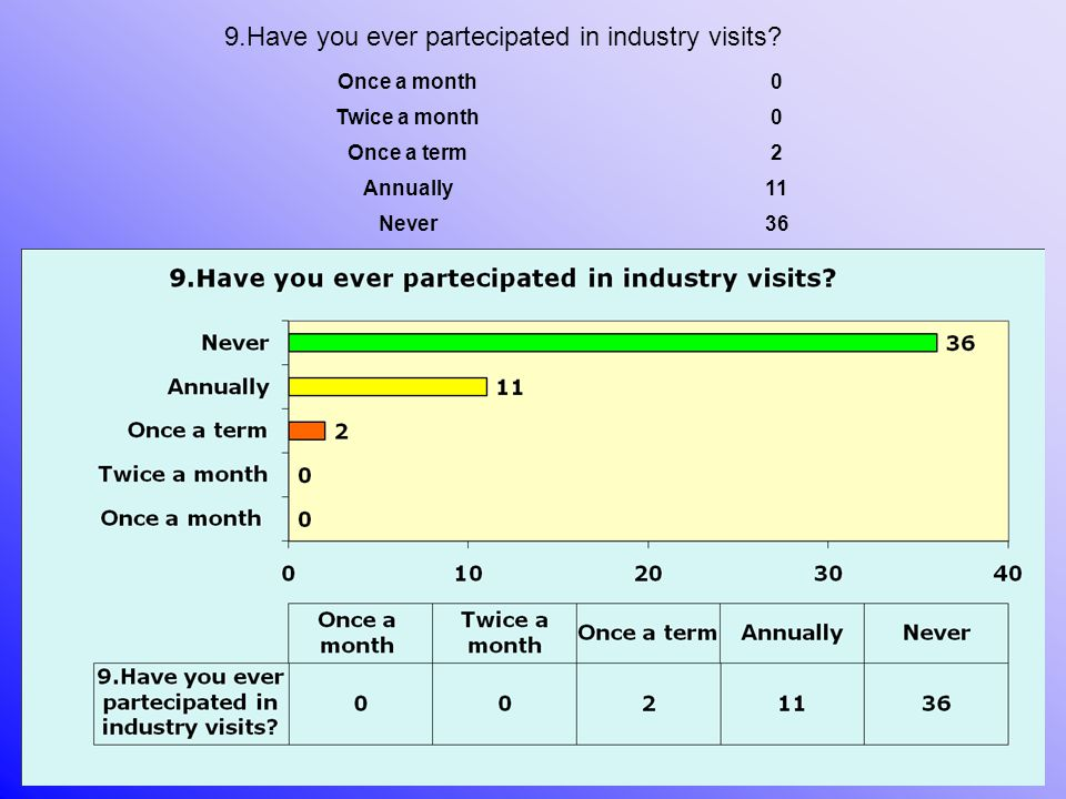 Once a month0 Twice a month0 Once a term2 Annually11 Never36 9.Have you ever partecipated in industry visits