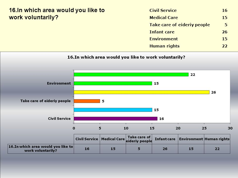 Civil Service16 Medical Care15 Take care of eideriy people5 Infant care26 Environment15 Human rights22 16.In which area would you like to work voluntarily
