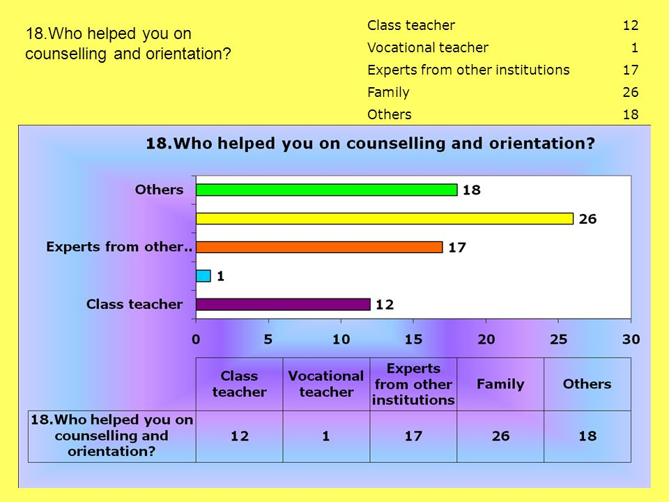 Class teacher12 Vocational teacher1 Experts from other institutions17 Family26 Others18 18.Who helped you on counselling and orientation