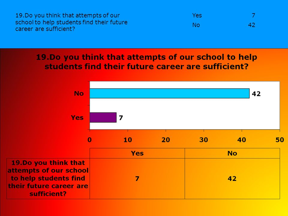 Yes7 No42 19.Do you think that attempts of our school to help students find their future career are sufficient?