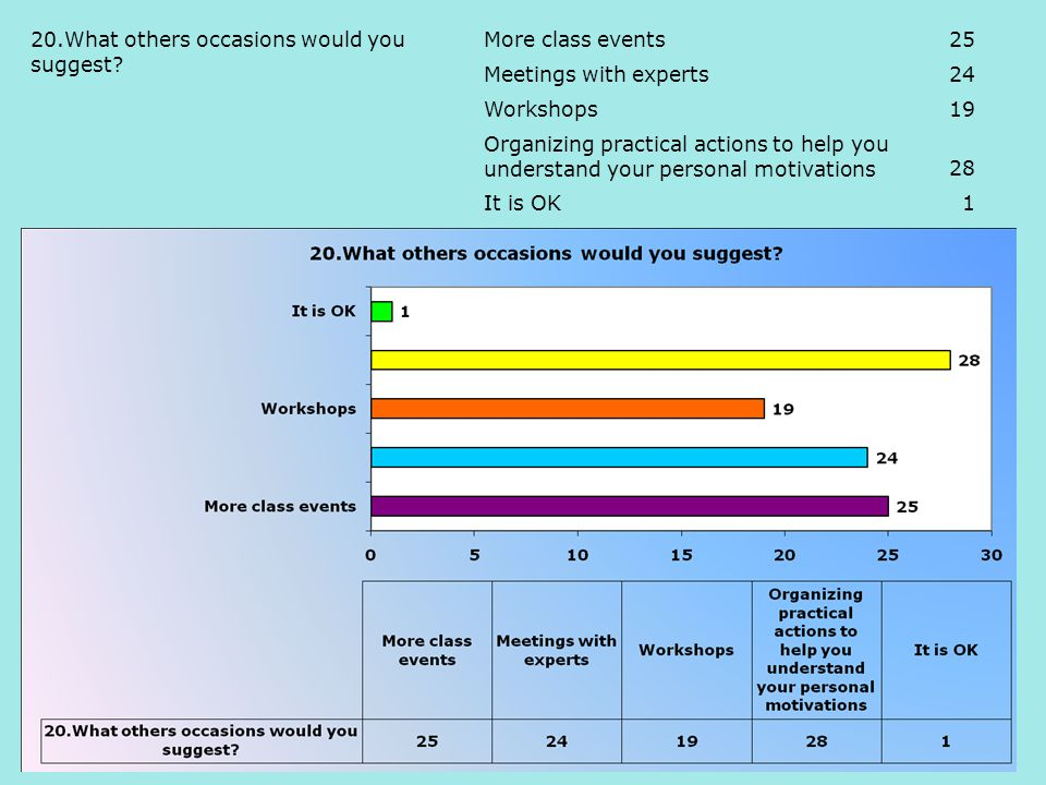 More class events25 Meetings with experts24 Workshops19 Organizing practical actions to help you understand your personal motivations28 It is OK1 20.What others occasions would you suggest