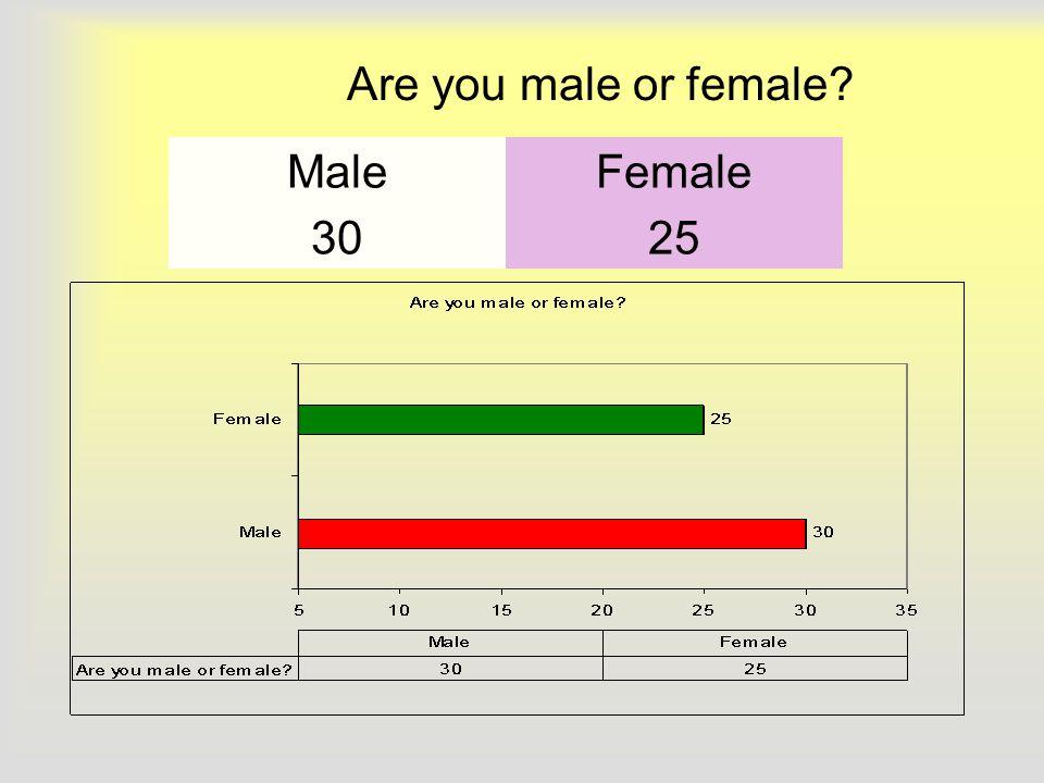 Are you male or female MaleFemale 3025