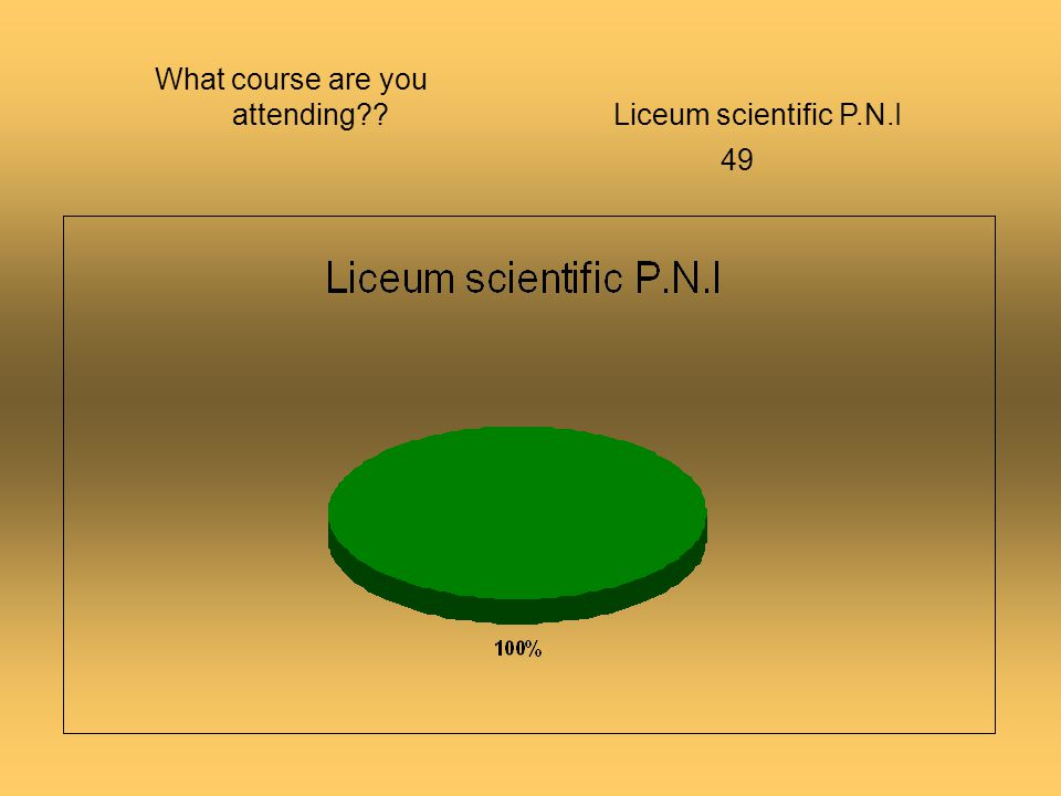What course are you attending??Liceum scientific P.N.I 49