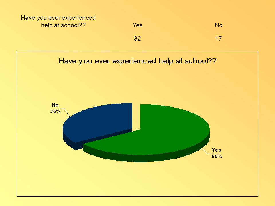 Have you ever experienced help at school??YesNo 3217