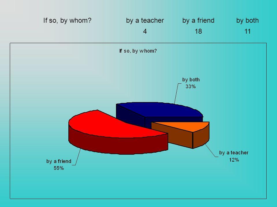 If so, by whom?by a teacherby a friendby both 41811