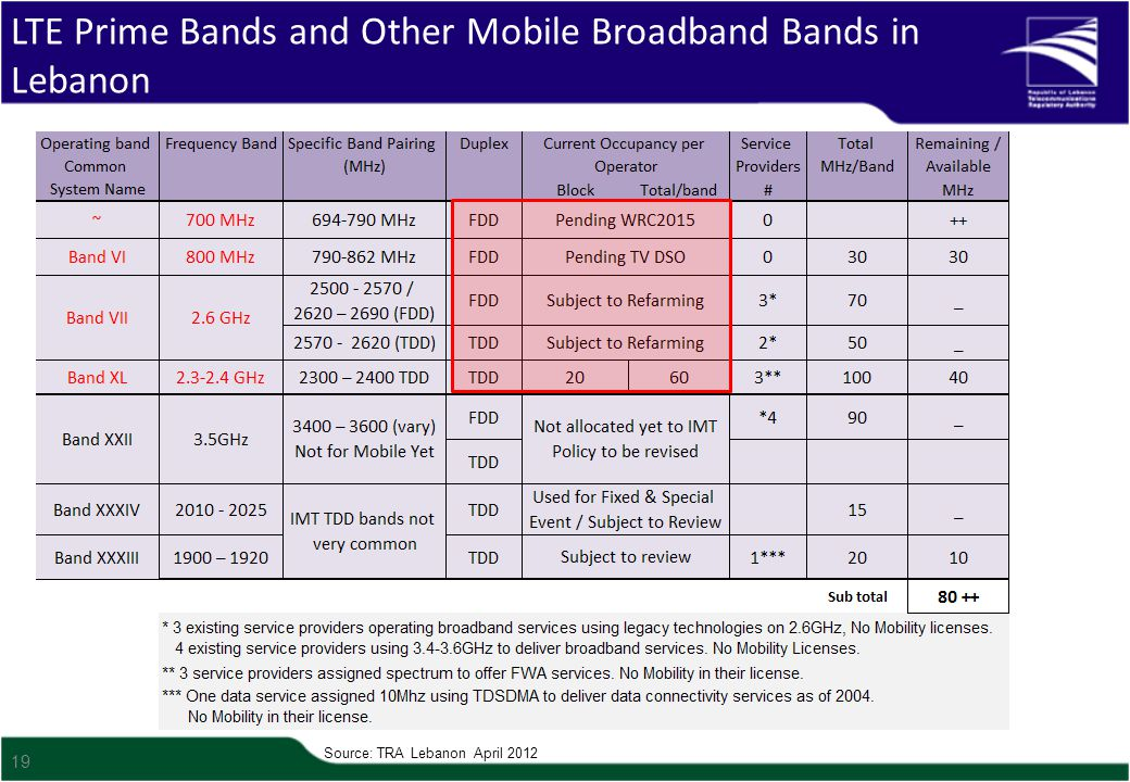 19 LTE Prime Bands and Other Mobile Broadband Bands in Lebanon Source: TRA Lebanon April 2012