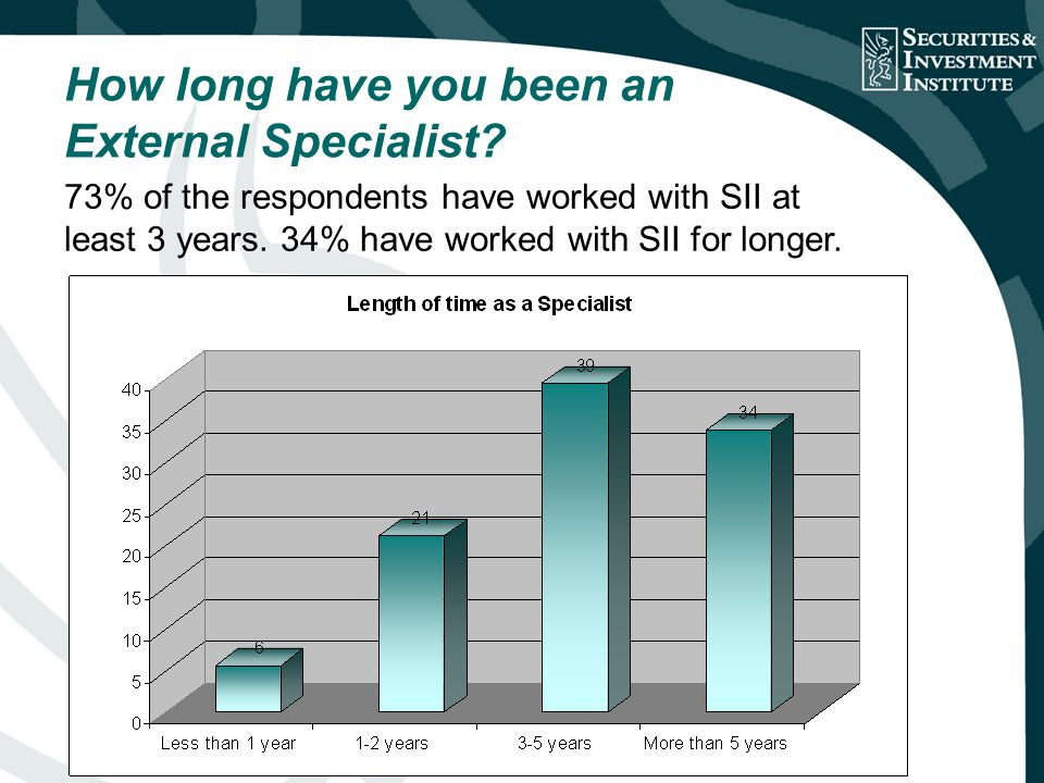 How long have you been an External Specialist.