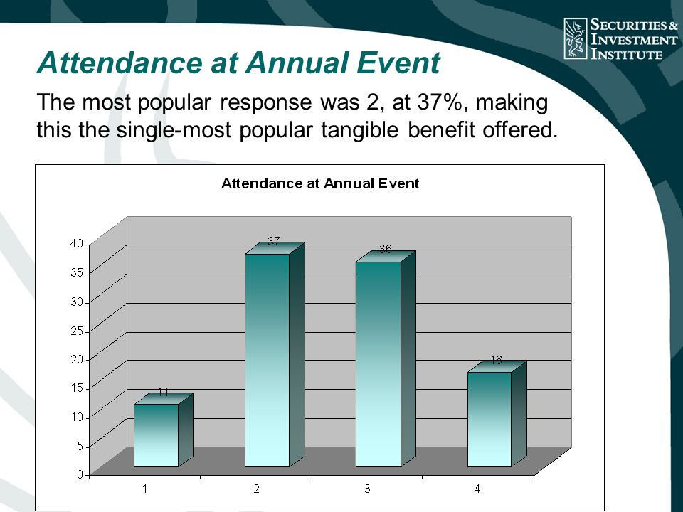 Attendance at Annual Event The most popular response was 2, at 37%, making this the single-most popular tangible benefit offered.