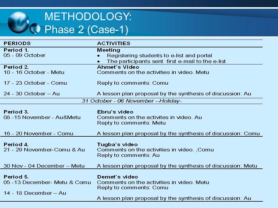 METHODOLOGY: Phase 2 (Case-1)