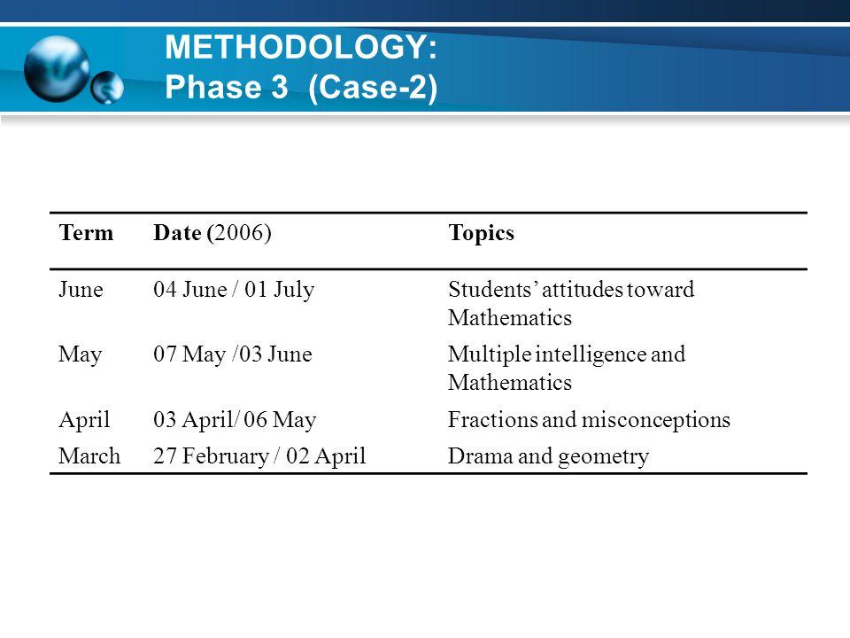 METHODOLOGY: Phase 3 (Case-2) TermDate (2006)Topics June04 June / 01 JulyStudents' attitudes toward Mathematics May07 May /03 JuneMultiple intelligenc