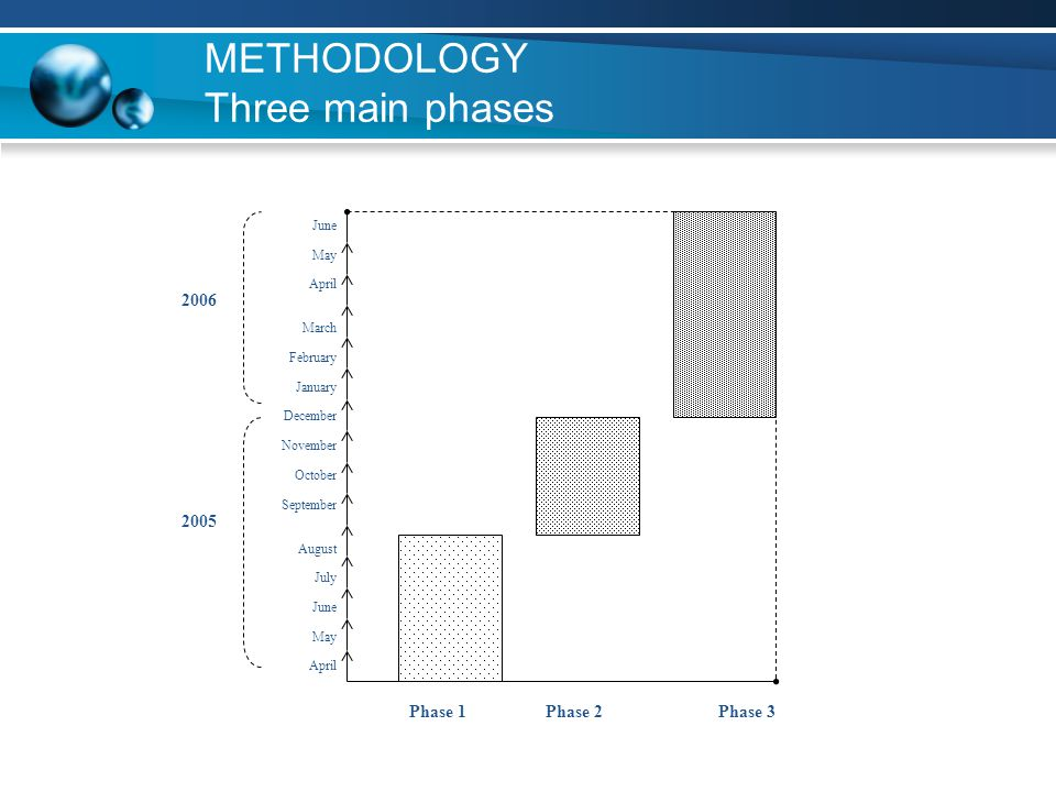 METHODOLOGY Three main phases 2005 2006 Phase 1Phase 2Phase 3 May April March February January December November October September August July June Ma