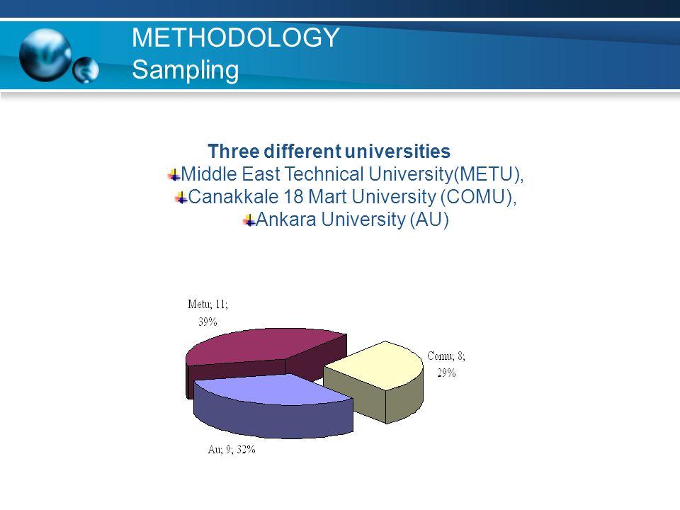 METHODOLOGY Sampling Three different universities Middle East Technical University(METU), Canakkale 18 Mart University (COMU), Ankara University (AU)