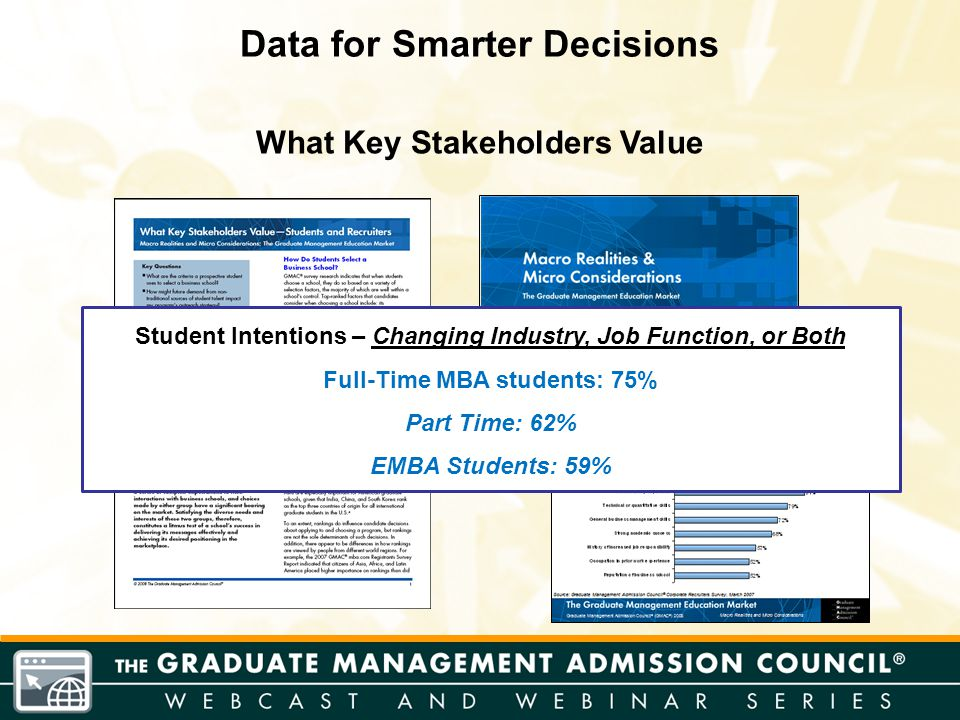 What Key Stakeholders Value Student Intentions – Changing Industry, Job Function, or Both Full-Time MBA students: 75% Part Time: 62% EMBA Students: 59