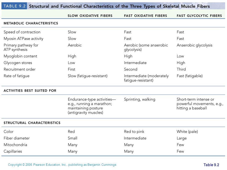 Copyright © 2006 Pearson Education, Inc., publishing as Benjamin Cummings Table 9.2