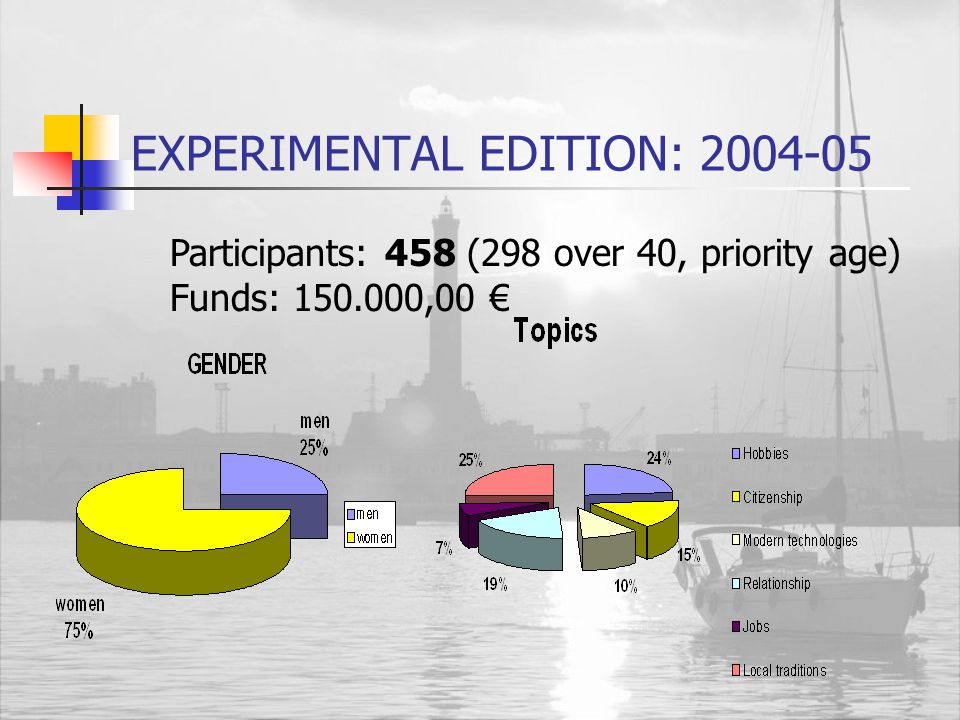 EXPERIMENTAL EDITION: 2004-05 First call in October 2004 A year after 59 study circles funded (29 informal groups) Dealt topics: creative writing, hobbies, civics, local traditions, traditional crafts, modern technologies, theatre, cooking…