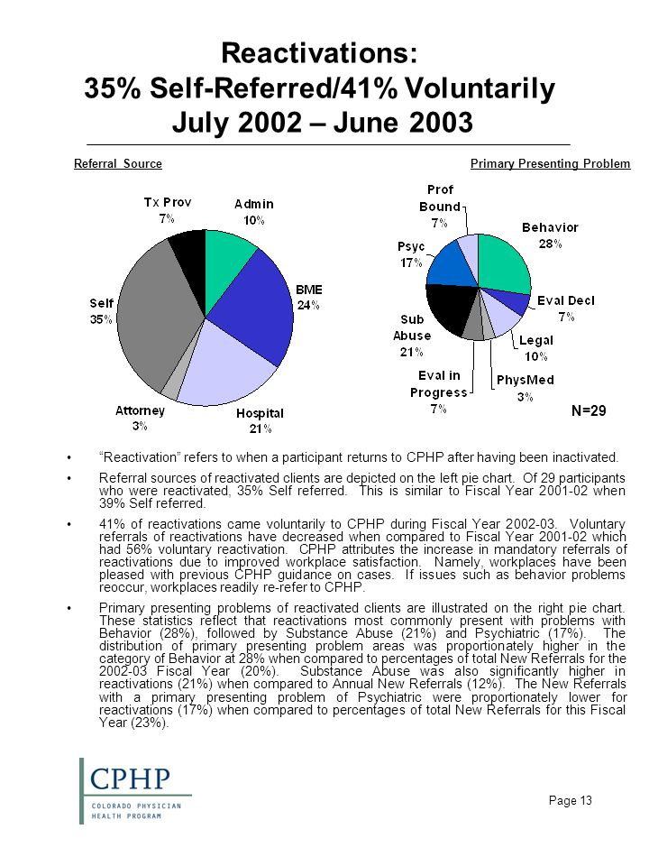 Page 13 Reactivations: 35% Self-Referred/41% Voluntarily July 2002 – June 2003 Reactivation refers to when a participant returns to CPHP after having been inactivated.