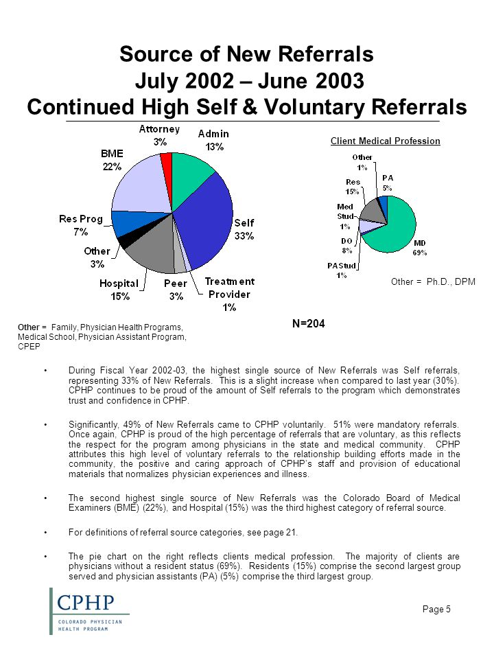 Page 5 Source of New Referrals July 2002 – June 2003 Continued High Self & Voluntary Referrals During Fiscal Year 2002-03, the highest single source of New Referrals was Self referrals, representing 33% of New Referrals.