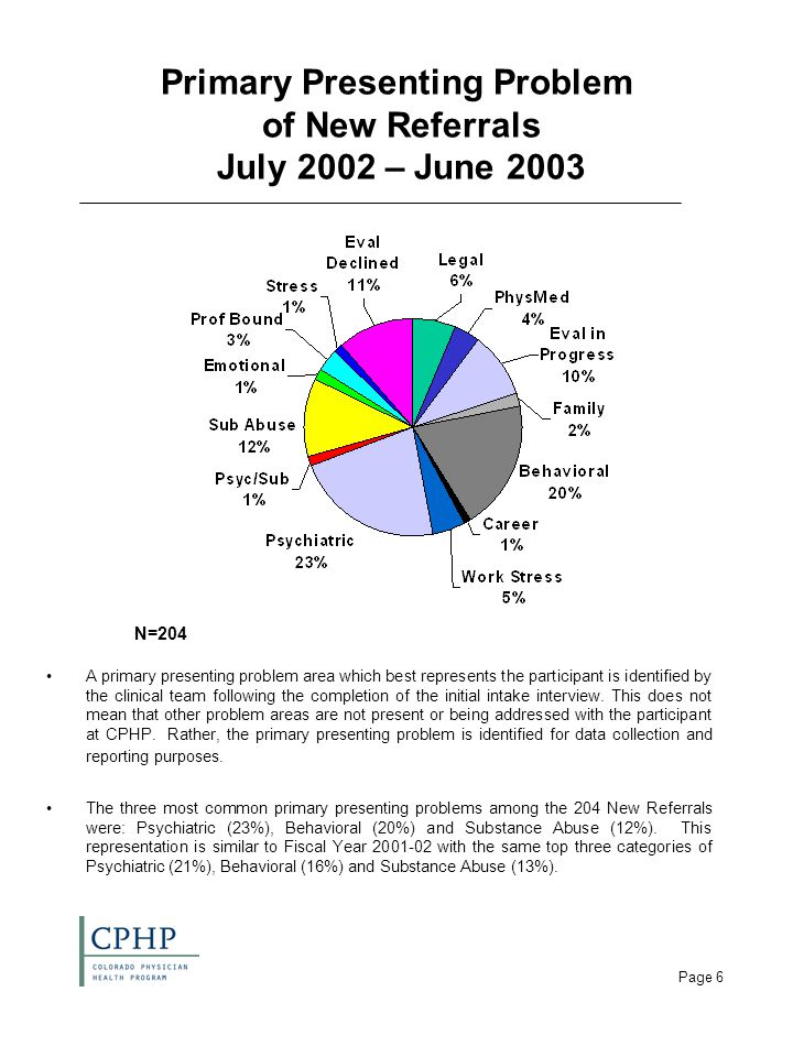 Page 6 Primary Presenting Problem of New Referrals July 2002 – June 2003 A primary presenting problem area which best represents the participant is identified by the clinical team following the completion of the initial intake interview.