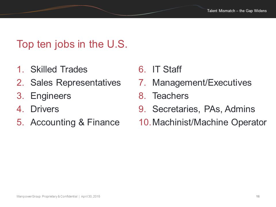 Talent Mismatch – the Gap Widens ManpowerGroup Proprietary & Confidential | April 30, 201516 Top ten jobs in the U.S.
