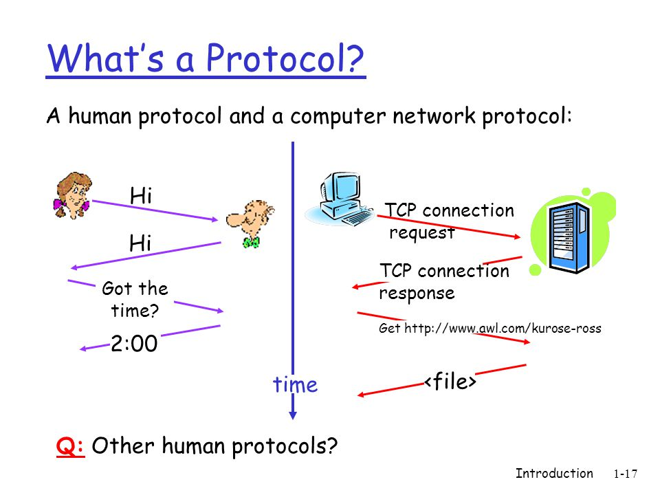 Introduction1-17 What's a Protocol.